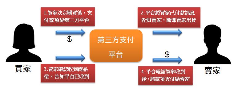 第三方支付流程圖